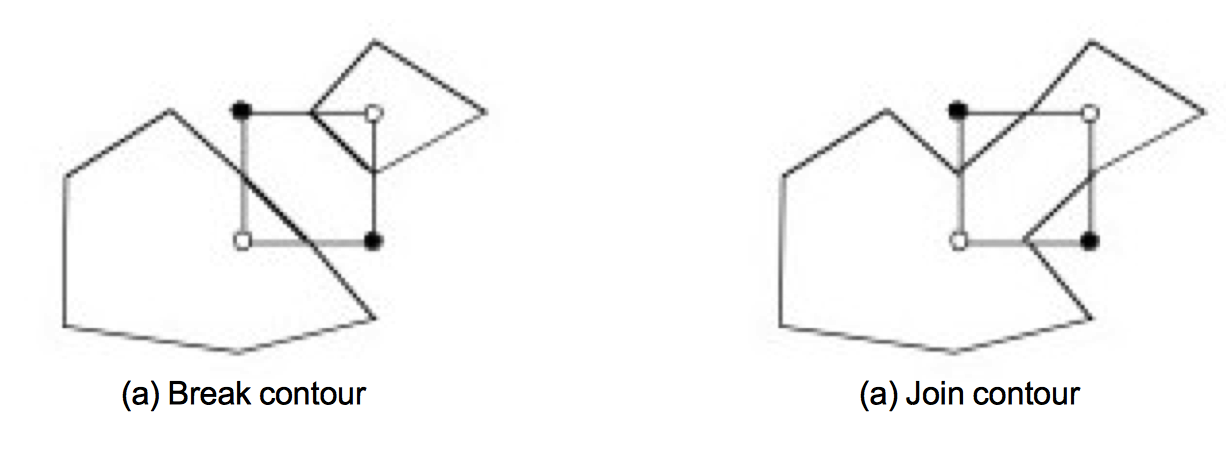 Figure6-8