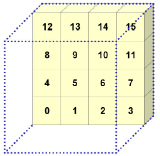 Figure7-12