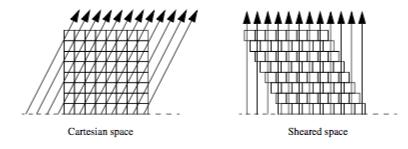 Figure7-16