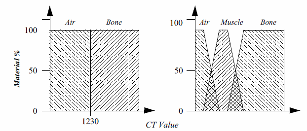 Figure7-17