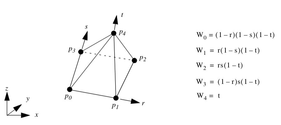 Chapter 8 - Advanced Data Representation