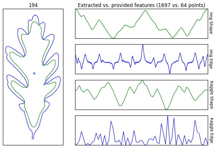 Custom vs  Provided Leaf Data   Kaggle