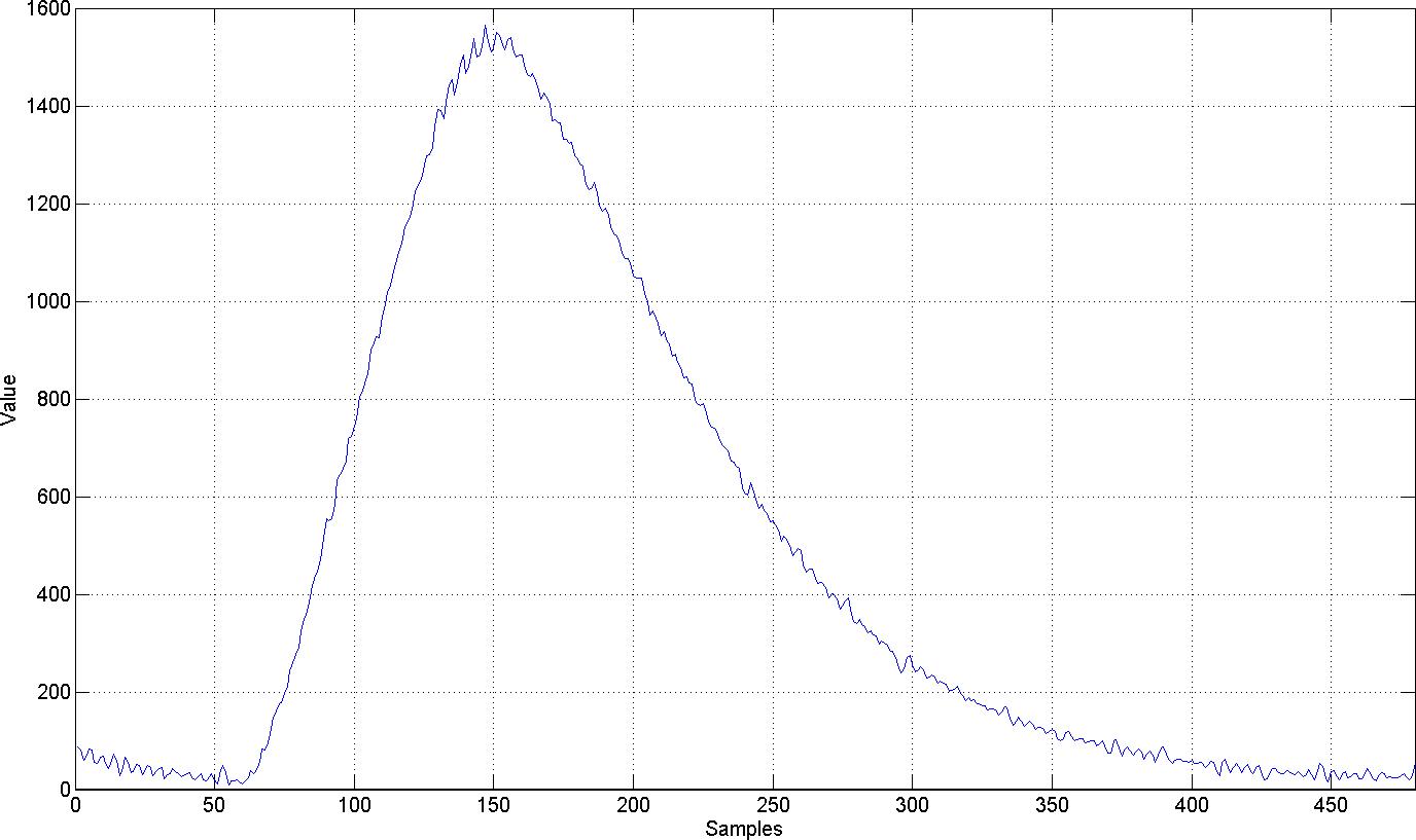 Ultrasonic Anemometer by loruro