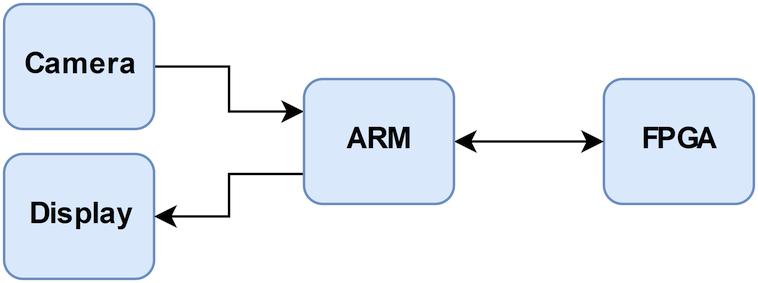 Zynq FPGA - Median Filter by loruro