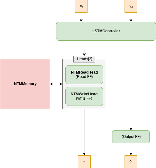 NTM Architecture