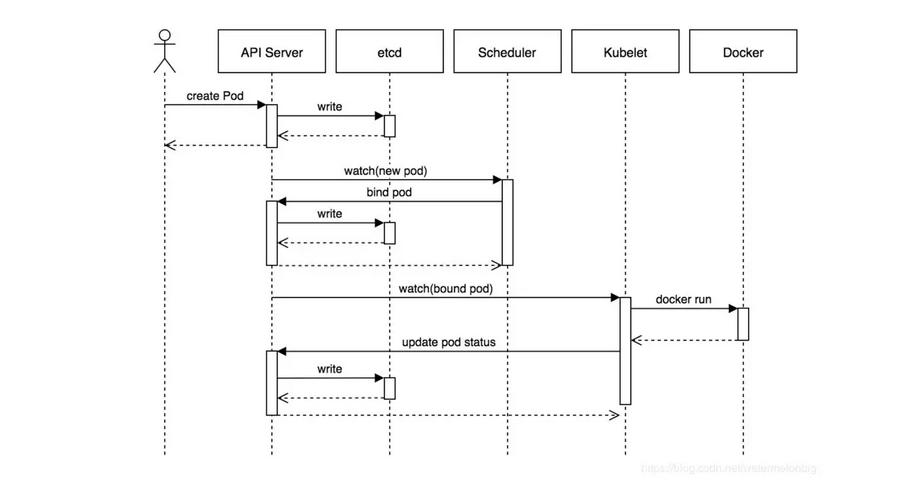 k8s创建pod流程图