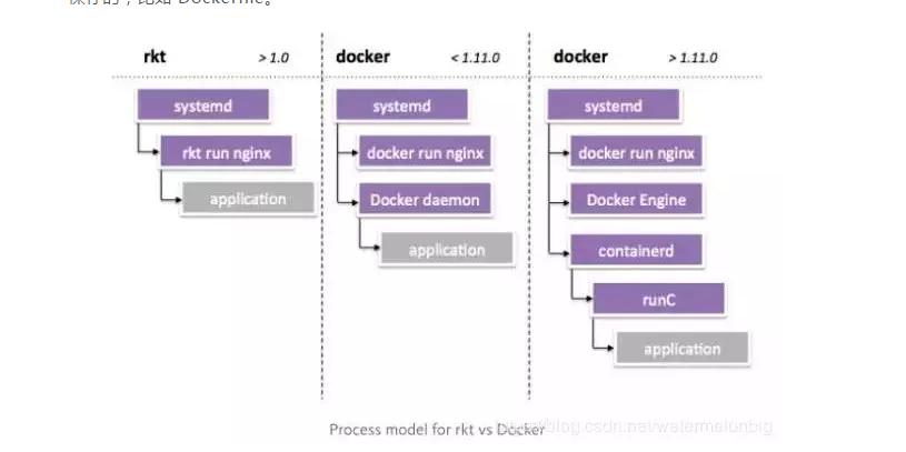 rkt和docker进程