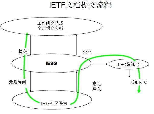RFC处理流程