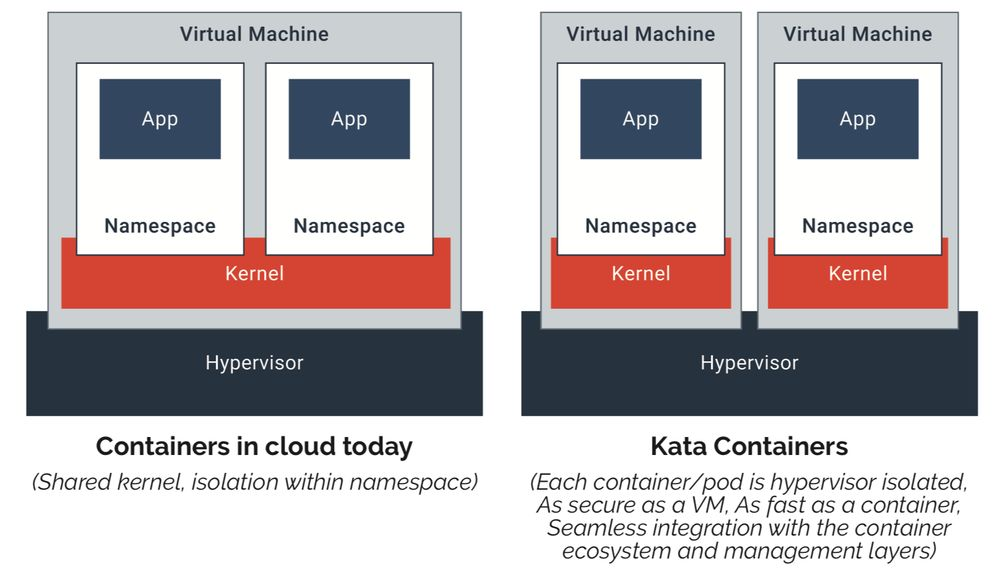 kata container与VM的区别