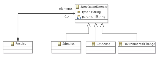 A class diagram for the simulator results language