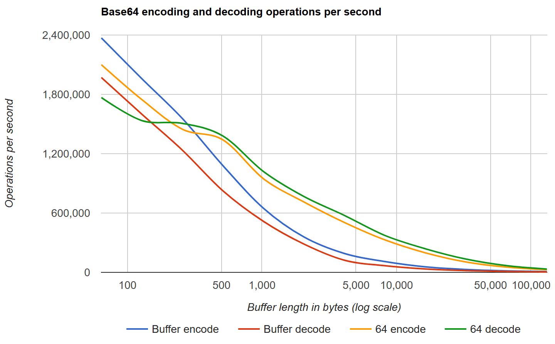 GitHub - lovell/64: High performance Base64 encoding and decoding