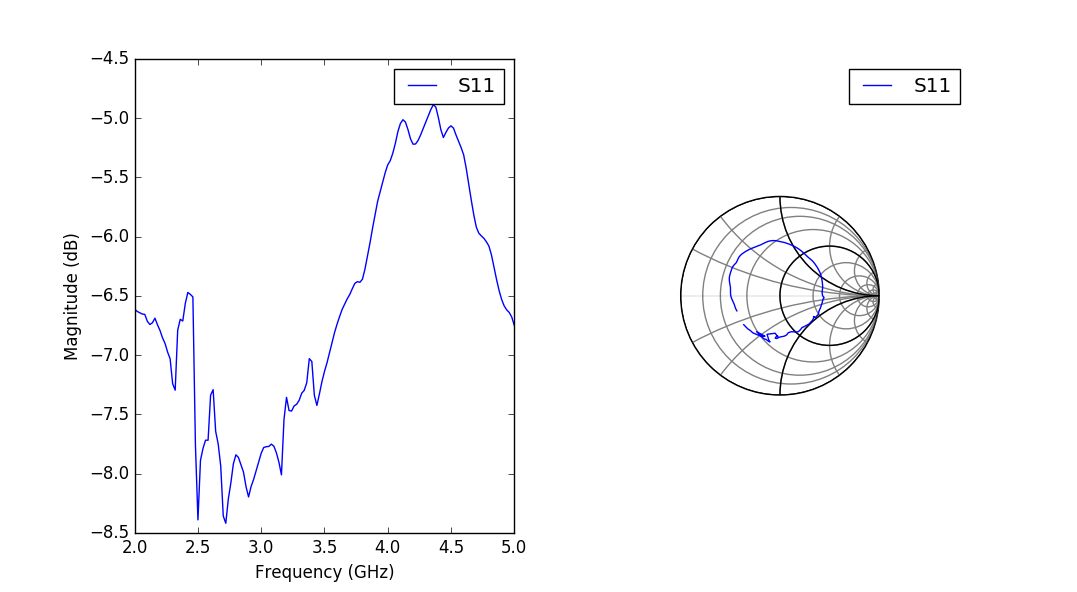 open hardware microwave vector network analyzer