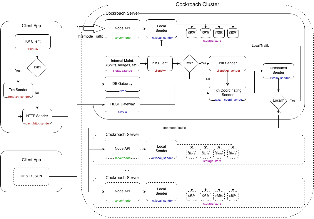 Client Architecture
