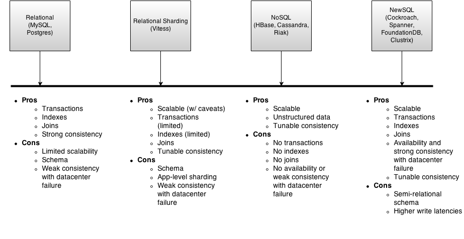 SQL - NoSQL - NewSQL Capabilities