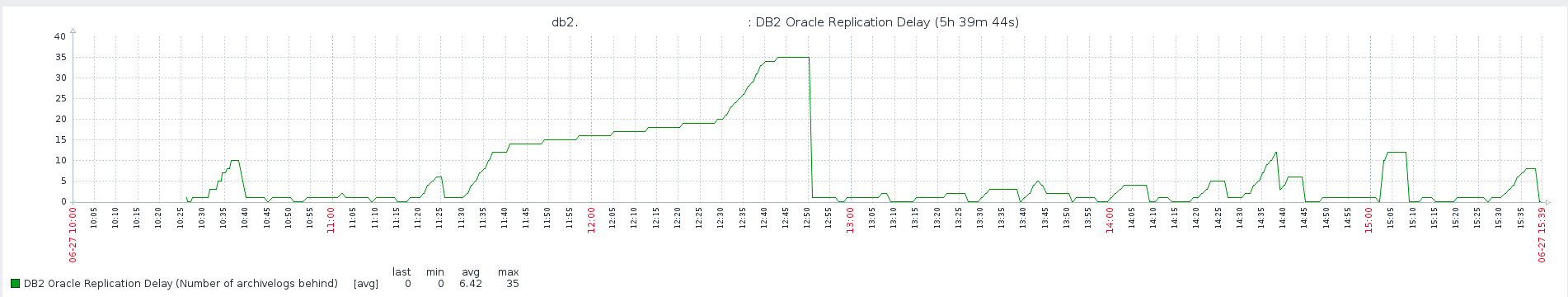Replication Delay between a Master and a Slave Oracle DB