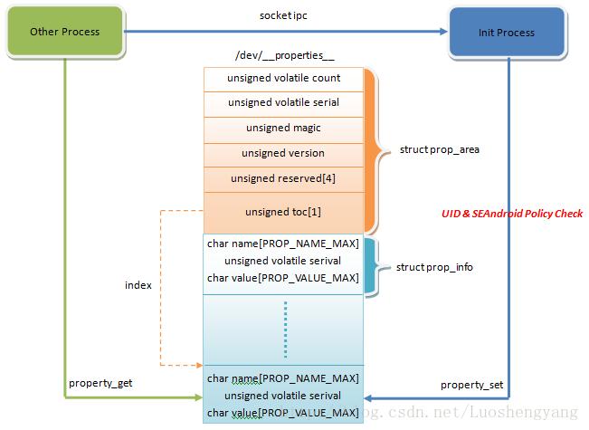 Android属性的实现框架