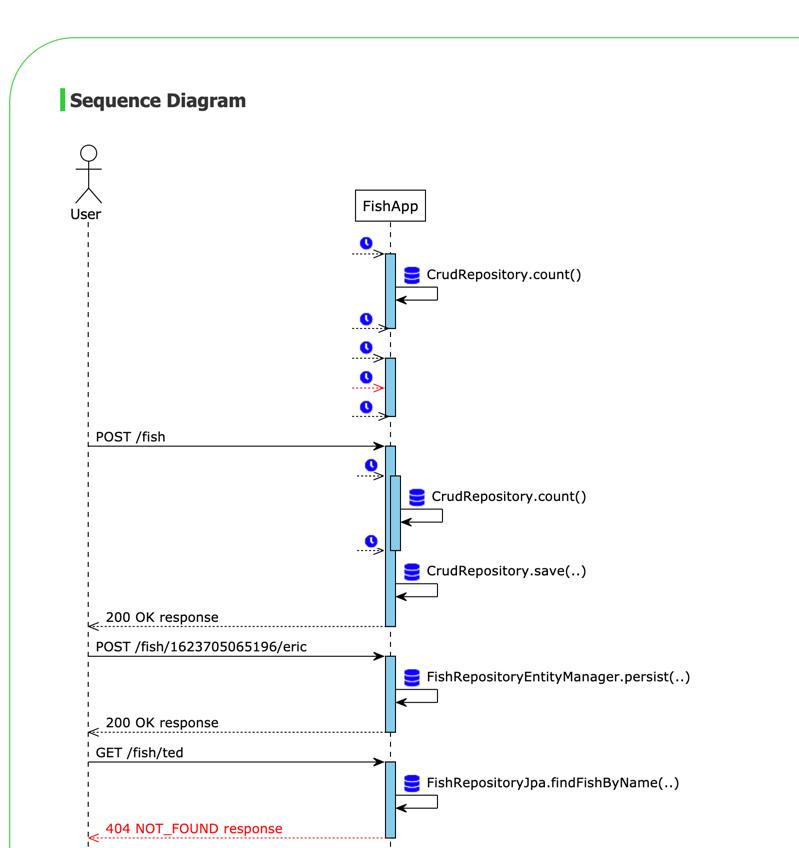 screenshot of sequence diagram