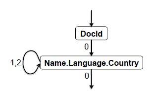有限状态机example