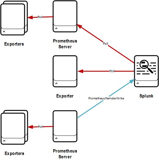 GitHub - lukemonahan/splunk_modinput_prometheus: A Splunk