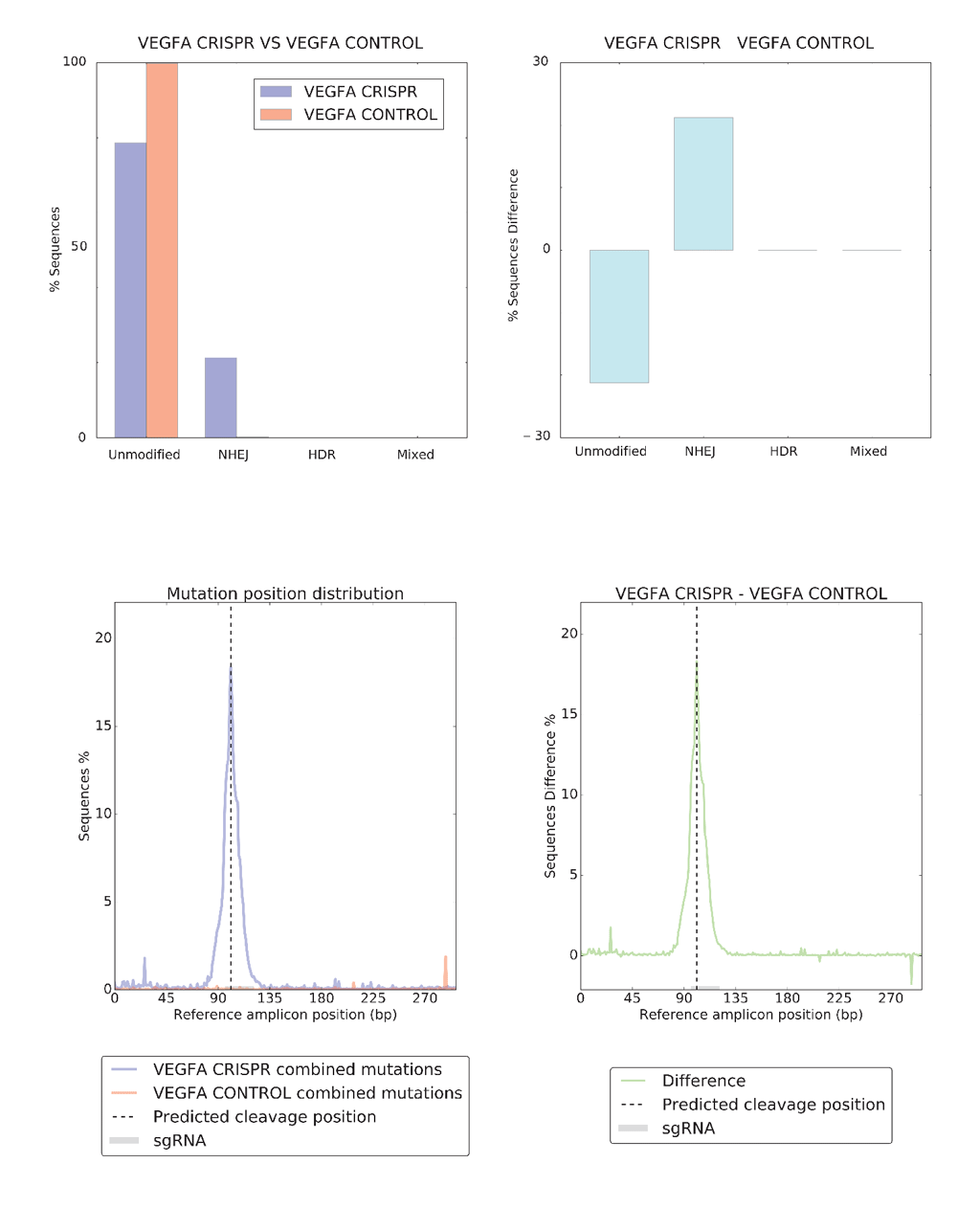 https://github.com/lucapinello/CRISPResso/blob/master/CRISPRessoCompare_output.png?raw=true