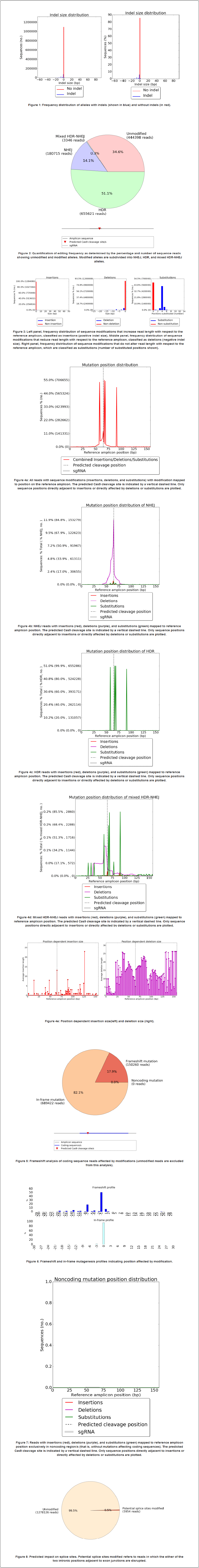https://github.com/lucapinello/CRISPResso/blob/master/CRISPResso_output.png?raw=true