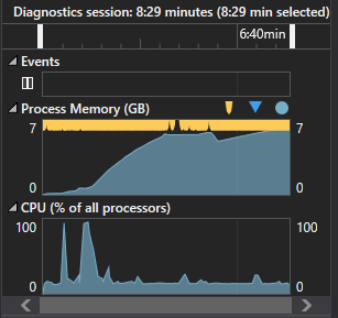 Yes that's 7 GB of RAM being consumed. I'm impressed the application didn't even crash
