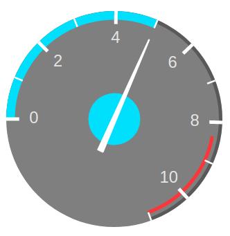Rotated speedometer