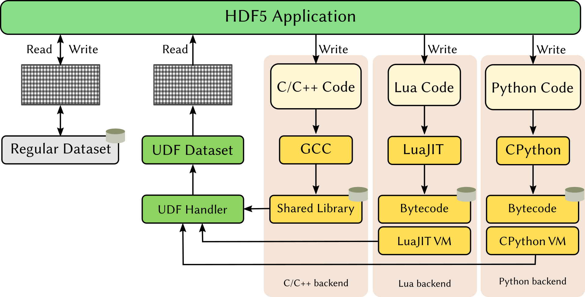 https://raw.githubusercontent.com/lucasvr/hdf5-udf/master/images/hdf5-udf.png