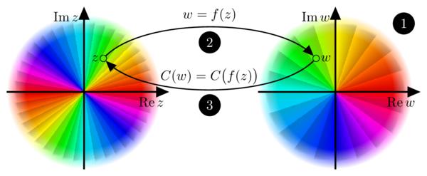 z^2 example