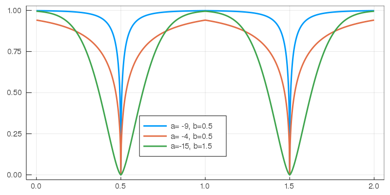 spike function for different a and b