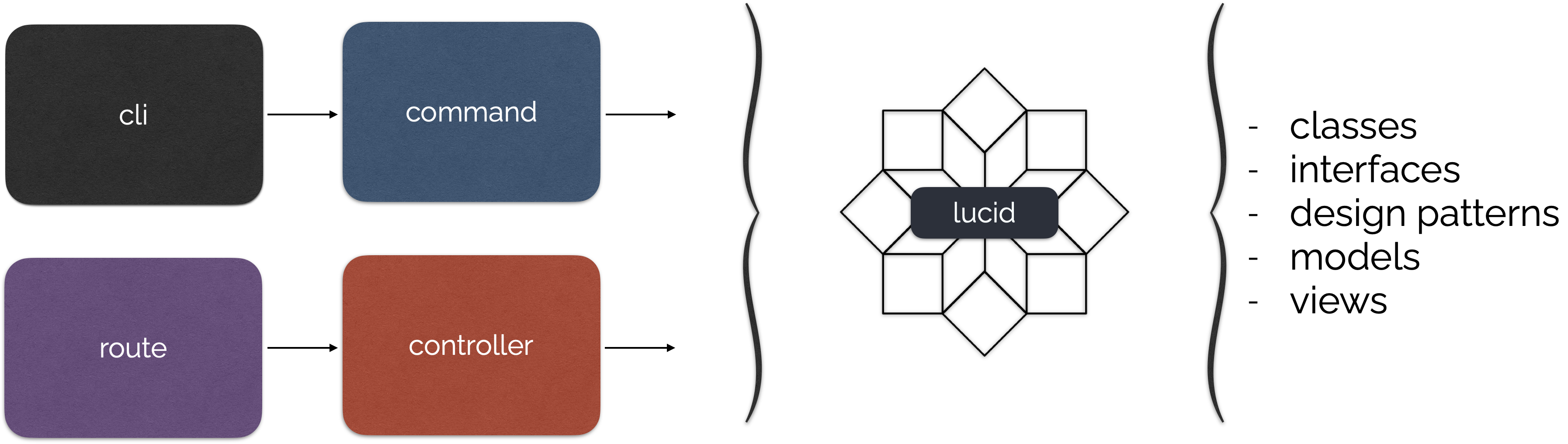 Lucid MVC Position