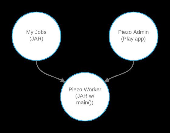 Piezo project architecture