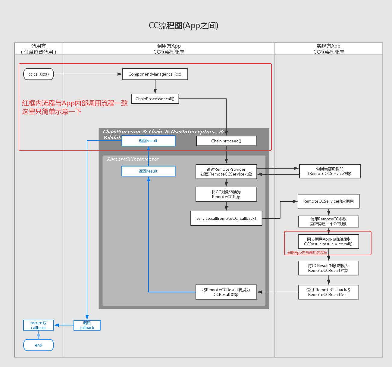 App之间CC调用流程图