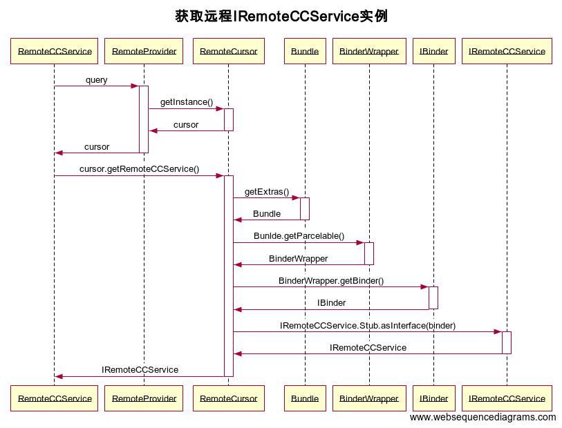 获取远程IRemoteCCService实例