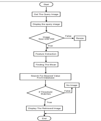 Image retrival algorithm