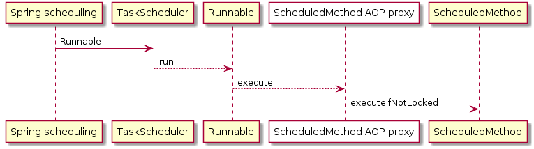 Method proxy sequenceDiagram