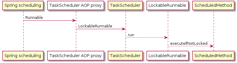 TaskScheduler proxy sequence diagram