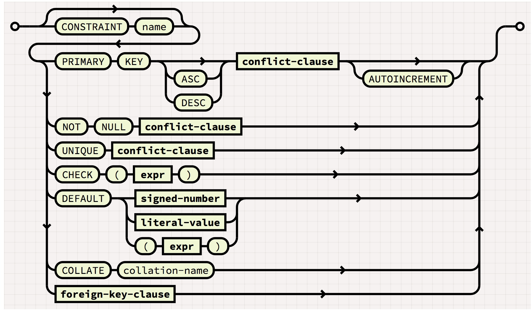 diagram for constraint syntax