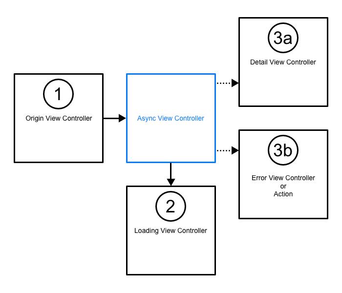 Flow Diagram