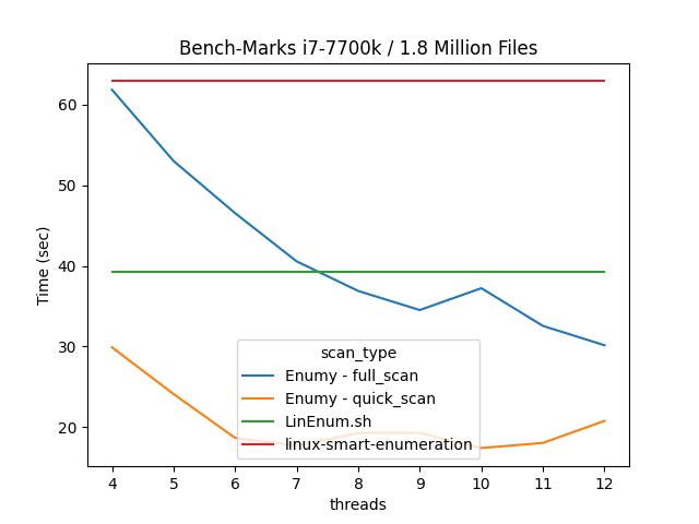 enumy benchmarks