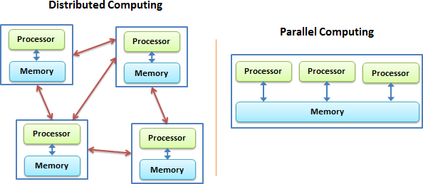 Parallel Computing vs Distributed Computing