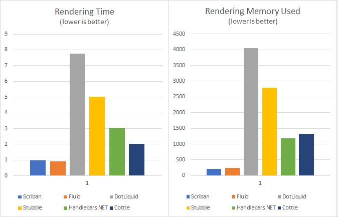 BenchMark Rendering Time and Memory