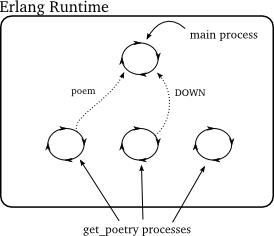 _static/p20_erlang-3.png