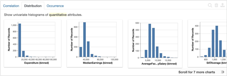 Displays correlation of quantitative variables.
