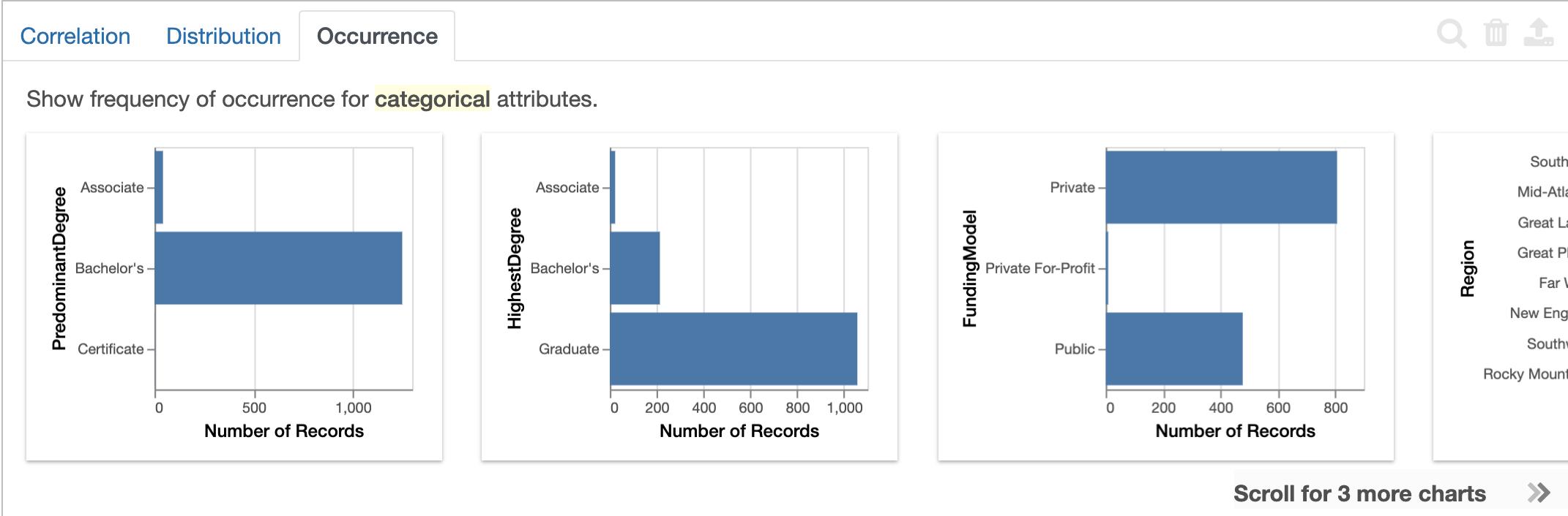 Displays bar chart for nominal variables.