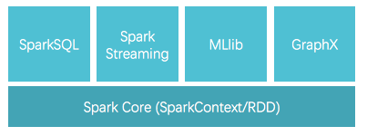 Spark 1.x stack