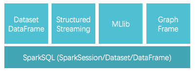 Spark 2.x stack