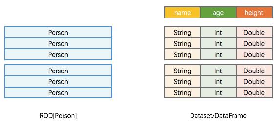 RDD vs Dataset/DataFrame
