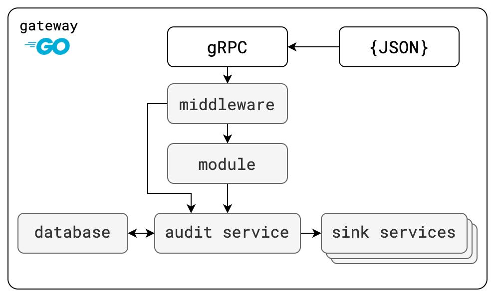 Clutch Component Architecture