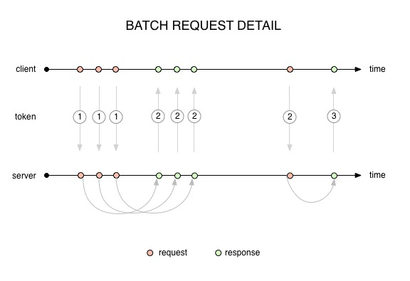 batch request detail